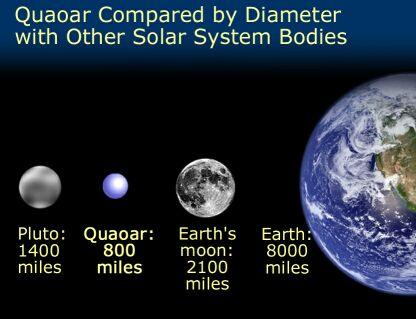 גודלו של Quauar, ביחס לעצמים אחרים במערכת השמש.