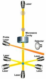סכמה כללית למבנה שעון אטומי
